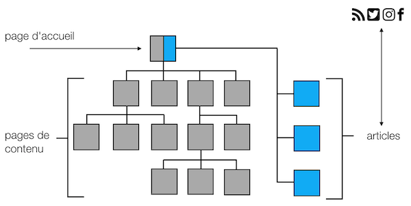 wp-pub-present-structure-pages-articles.png