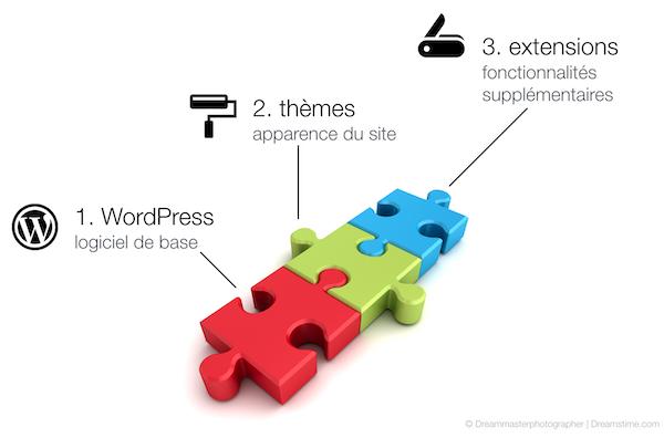 wp-pub-present-themes-extensions.png